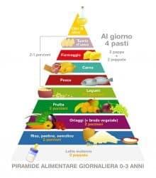 piramide alimentare alimentazione