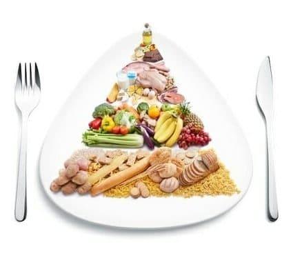 Le giuste porzioni per una sana alimentazione a piramide