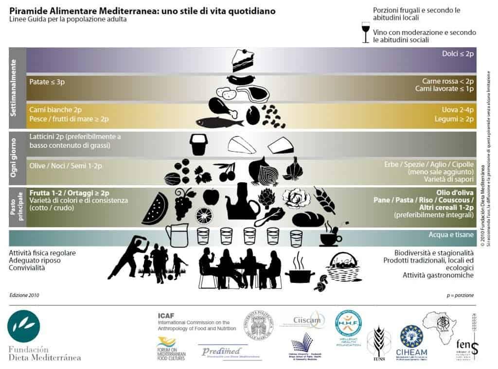 Piramide Alimentare: il segreto per una dieta sana ed equilibrata