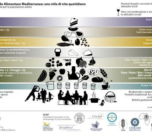 piramide alimentare - alimentazionebambini.it