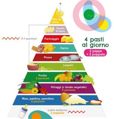 Piramide alimentare bambini - alimentazionebambini. It by coop