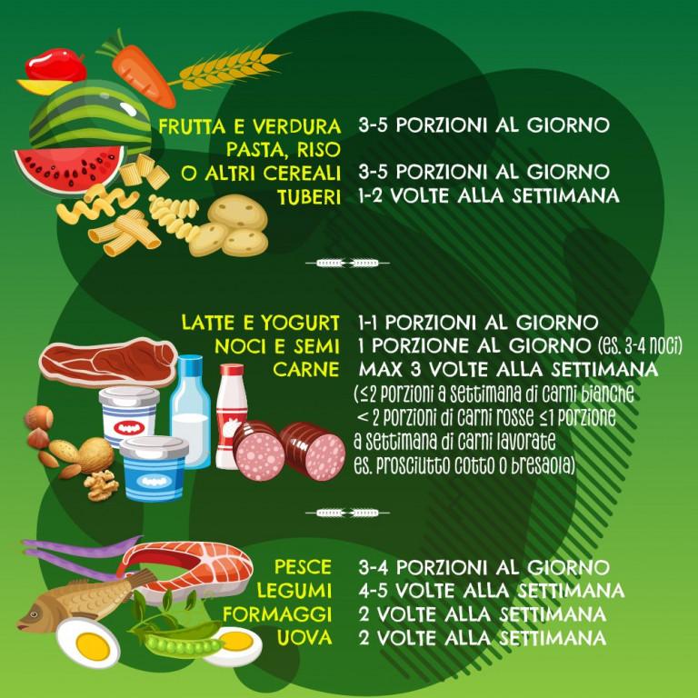 Porzioni settimanali di cibo - alimentazionebambini. It by coop