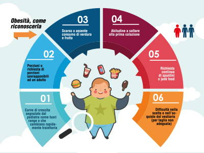 Infografica Obesità infantile di Alimentazionebambini.e-coop.it