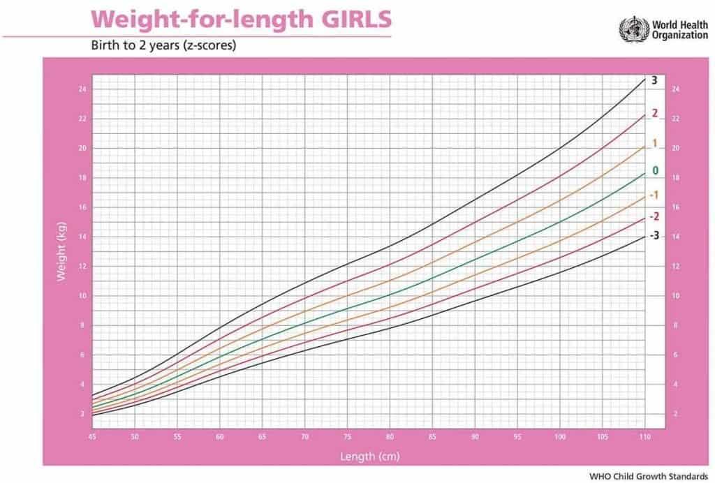 Peso per lunghezza bambine femmine da 0 a 2 anni z-score alimentazionebambini oms