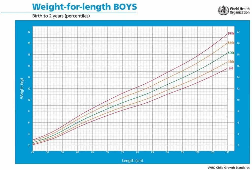 Peso per lunghezza bambini maschi da 0 a 2 anni percentili alimentazionebambini oms