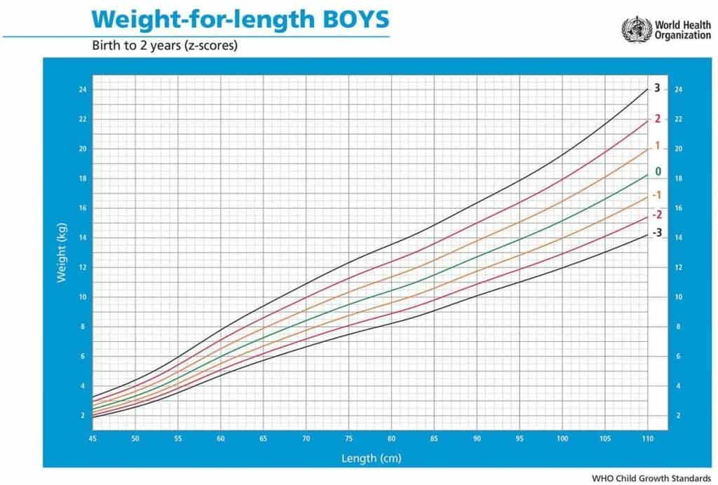 Peso per lunghezza bambini maschi da 0 a 2 anni z-score alimentazionebambini oms