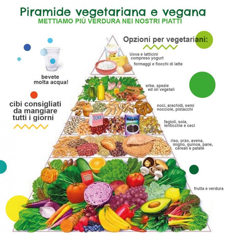 Piramide alimentare vegetariana e vegana - alimentazionebambini. It by coop