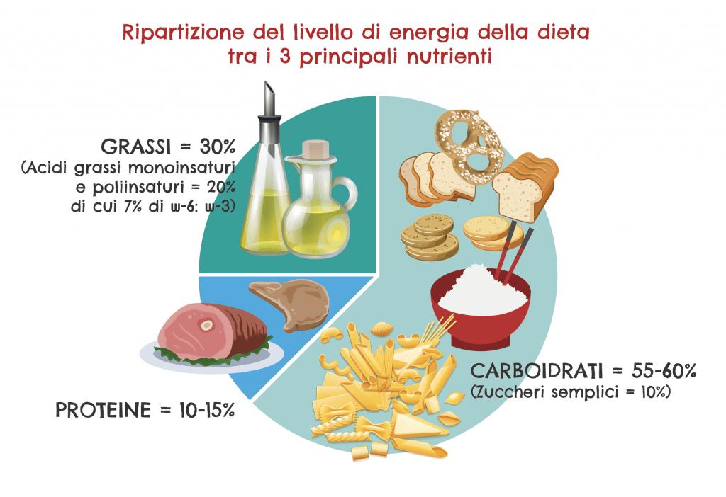 Alimentazione in gravidanza: consigli dietetici e pratici